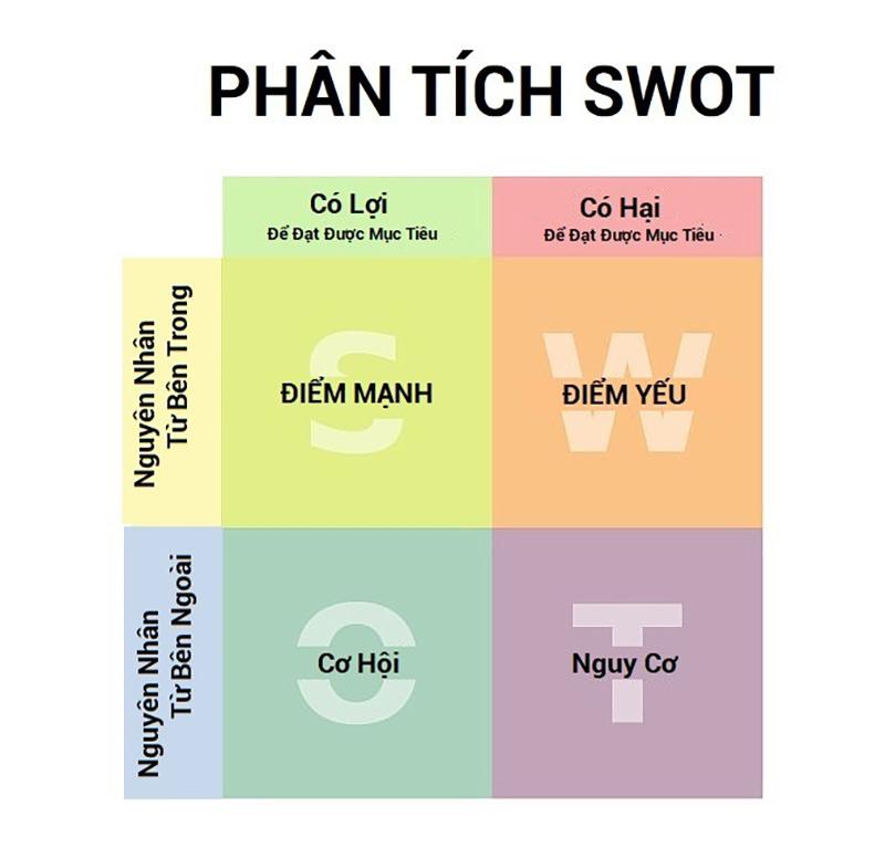 phan-tich-swot